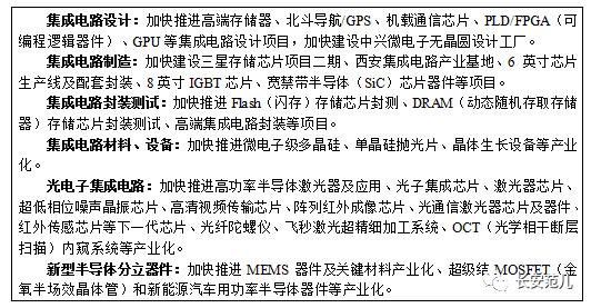 """陕西省""""十三五""""战略性新兴产业发展规划(图1)"""