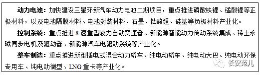 """陕西省""""十三五""""战略性新兴产业发展规划(图19)"""
