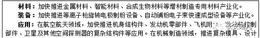 """陕西省""""十三五""""战略性新兴产业发展规划(图6)"""